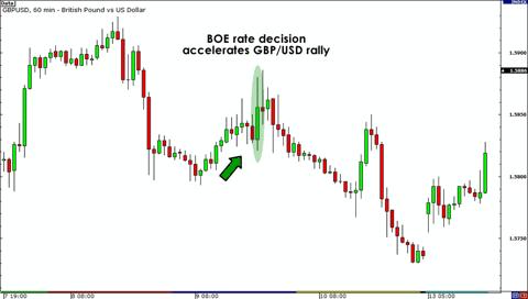 February 9, 2012 GBP/USD Chart