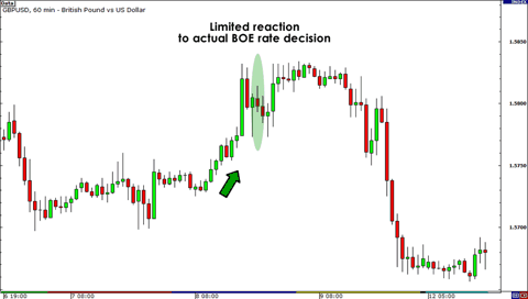 March 8, 2012 GBP/USD Chart