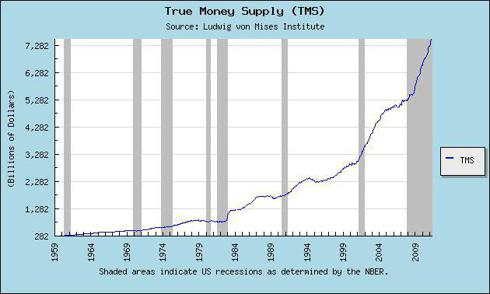 True Money Supply (NYSE:<a href='https://seekingalpha.com/symbol/TMS' title='TMS International'>TMS</a>) - Ludwig von Mises Institute