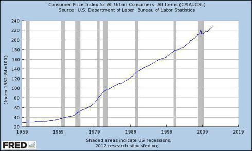 Consumer Price Index (<a href='https://seekingalpha.com/symbol/CPI' title='IQ CPI Inflation Hedged ETF'>CPI</a>)