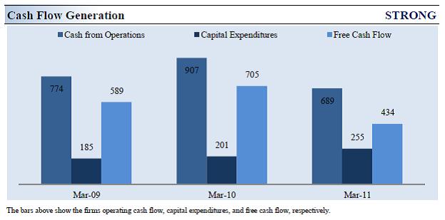 ralph lauren financial analysis
