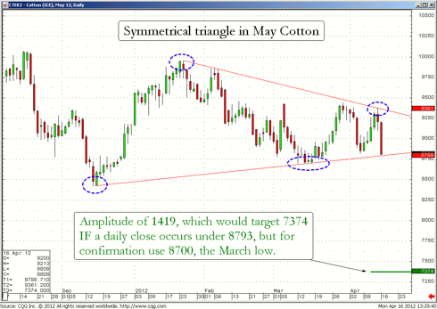 Daily chart of May 2012 cotton