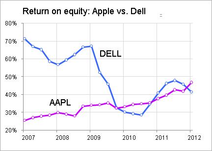 Apple Vs Dell How Buybacks Can Distort Return On Equity Seeking