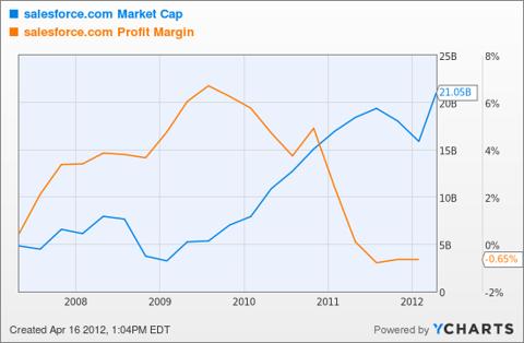 CRM Market Cap Chart