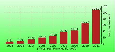 paid2trade.com revenue yearly gross bar chart for AAPL