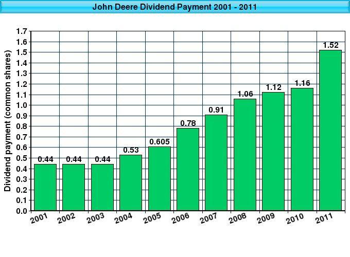 John Deere Stock Analysis Best Deer Photos Water Alliance