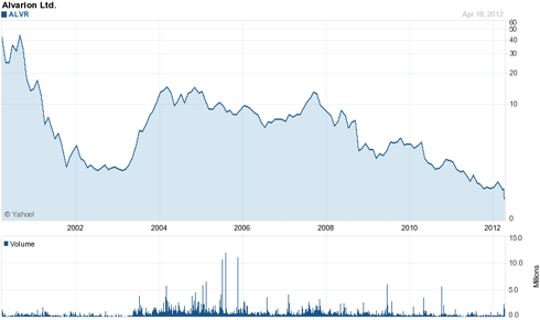 Is Alvarion Prepping Itself To Be Acquired? - Alvarion Ltd