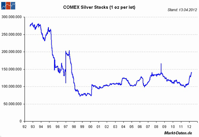 Cme Silver Stocks At An All Time High