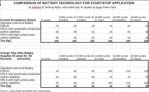 COMPARISON OF BATTERY TECHNOLOGY FOR START/STOP APPLICATION