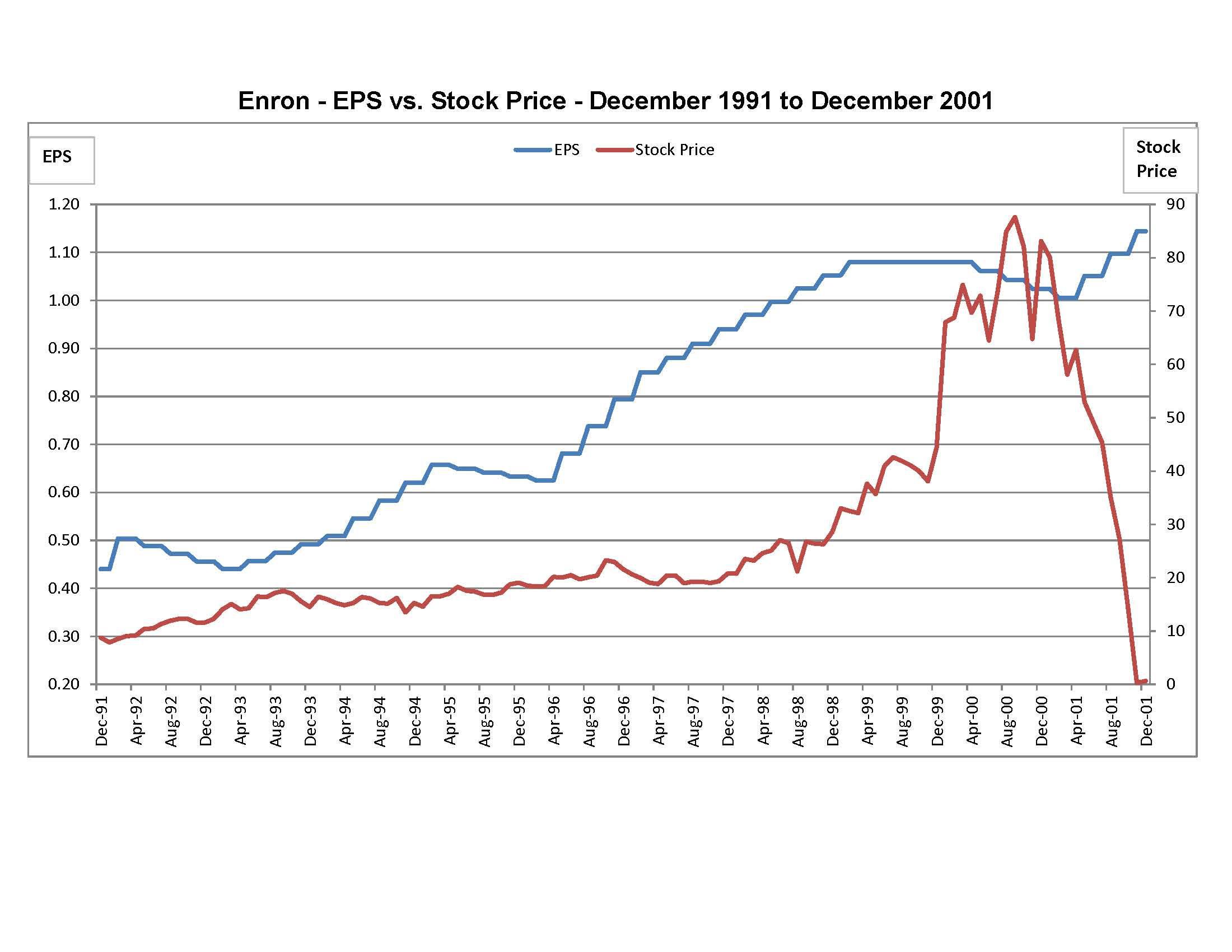 Enron history