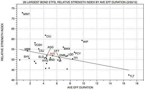 Seeking alpha bond ETF RS by DUR v1.jpg