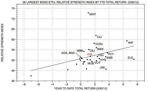 Seeking Alpha Bond ETF RS by YTD.jpg