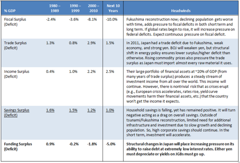 Japan: Funding Surplus/Deficit Decade by Decade