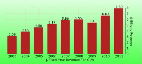 paid2trade.com revenue yearly gross bar chart for GLW