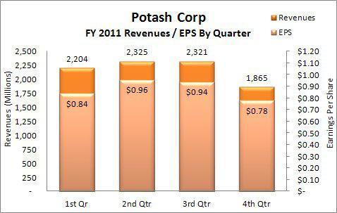 Potash Corp FY2011 Revenues & EPS By Quarter