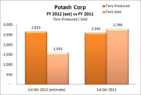 Potash Tons Sold & Produced Q1 2012 (estimated) vs Q1 2011