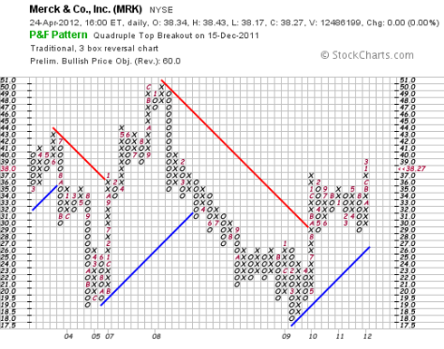 Merck Point and Figure Chart 04/24/12