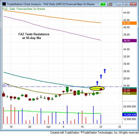 Direxion Financial Bear 3x Shares (NYSEARCA:<a href='https://seekingalpha.com/symbol/FAZ' title='Direxion Daily Financial Bear 3x Shares ETF'>FAZ</a>)