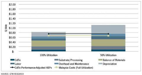 First solar Average Production Costs versus Utilization at German Facility, 2012