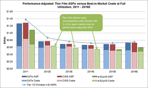 Best-in-Market Thin Film Production Costs at Full Utilization versus Performance-Adjusted ASPs, 2011 - 2016E