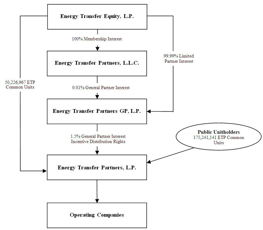 Image Result For Energy Transfer Partners K