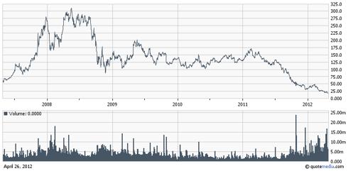 FSLR, $18.56, Last Five-Year Price Chart