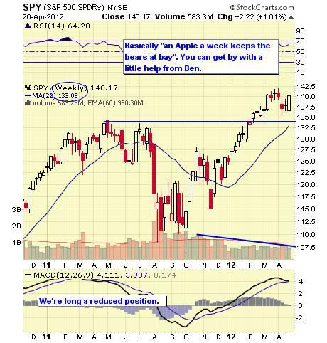 27 percent weekly options strategy