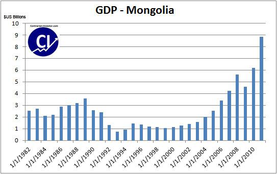 the economy and trade of mongolia economics essay Board of governors of the federal reserve system the federal reserve, the central bank of the united states, provides the nation with a safe, flexible, and stable monetary and financial system.