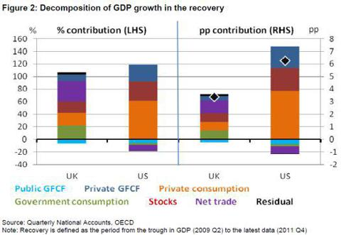 U.K. vs U.S. Decomposition of GDP growth in the recovery
