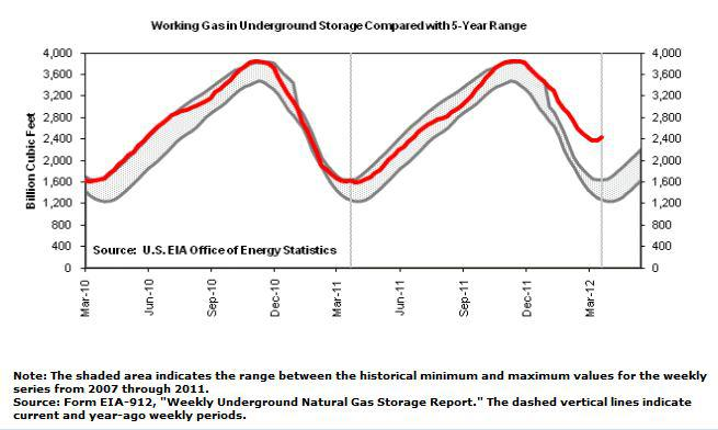 As You Can See From The Chart Above D Amount Of Gas Has Bottomed Roximately At End March Each Year Also Cur