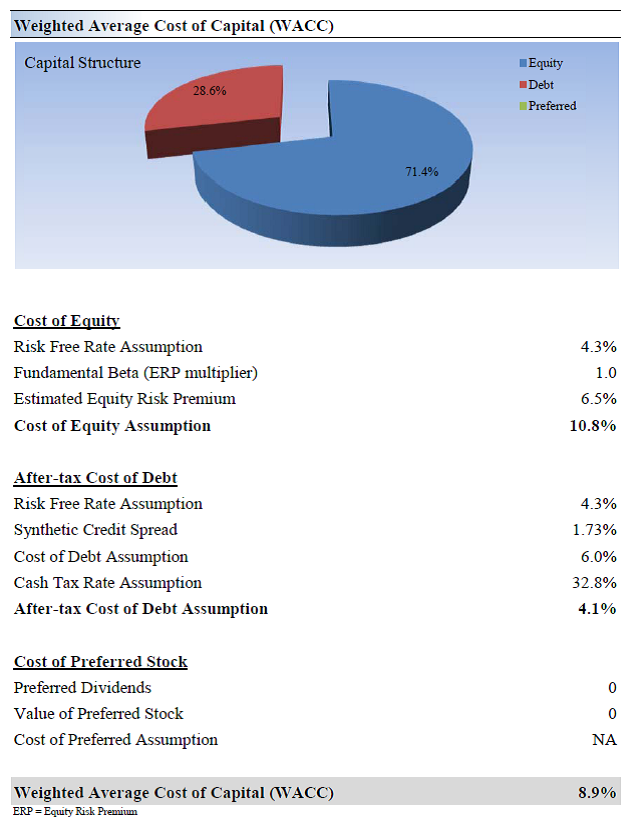 equity capital free of cost