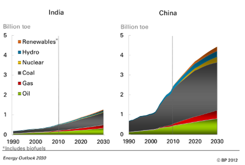 China India coal