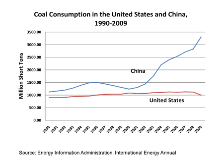 china vs us coal demand
