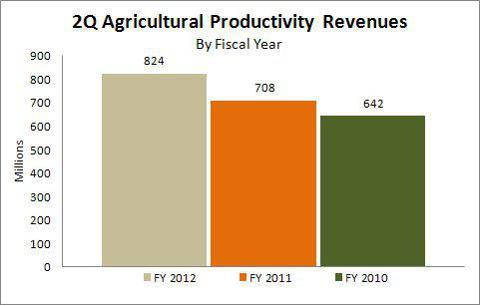 2Q2012 Agricultural Productivity Revenues