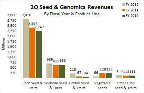 Monsanto 2Q Seed Genomics Revenues FY 2012/2011/2010