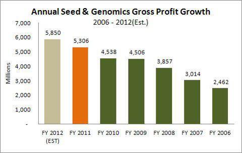 Annual Seed & Genomics Gross Profit Growth