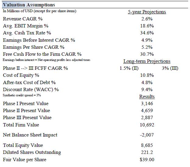 Dr Pepper Has Relative Value Versus Peers Dr Pepper Snapple Group