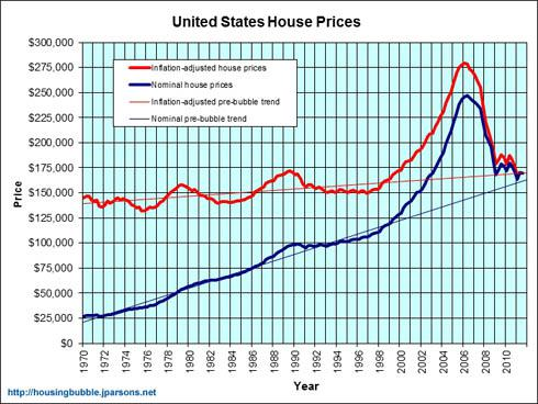 United State House Prices