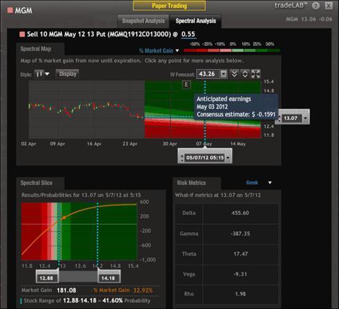 Mgm stock options