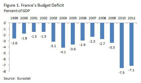budget deficit in vietnam from 2008 Vietnam national debt 2015 2008: 26,321: 38,713: deficit government debt vietnam ‹ venezuela national debt yemen national debt.
