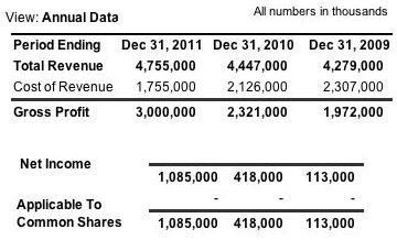 revenue / income