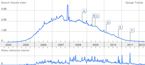MySpace Search Volume Rise and Fall