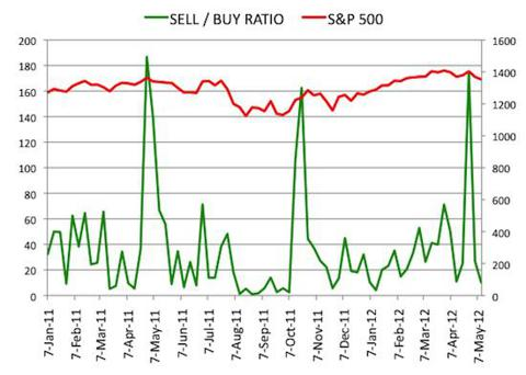 Insider Sell Buy Ratio May 11, 2012