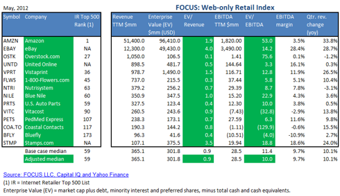 FOCUS Web-only Retail Index - May, 2012