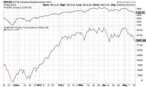 Cumulative Breadth not breaking down but needs to be watched