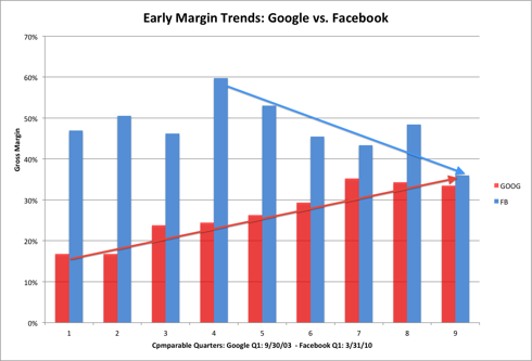 The margins of Google and Facebook have opposing trends; Google on its way up as it grew, Facebook on its way down.