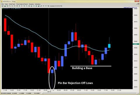 Learn to trade forex price action by chris capre