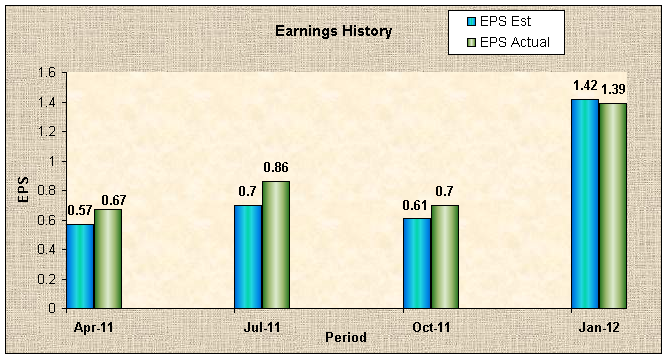 4e0a7223594b Earnings Preview  Tiffany - Tiffany   Co. (NYSE TIF)