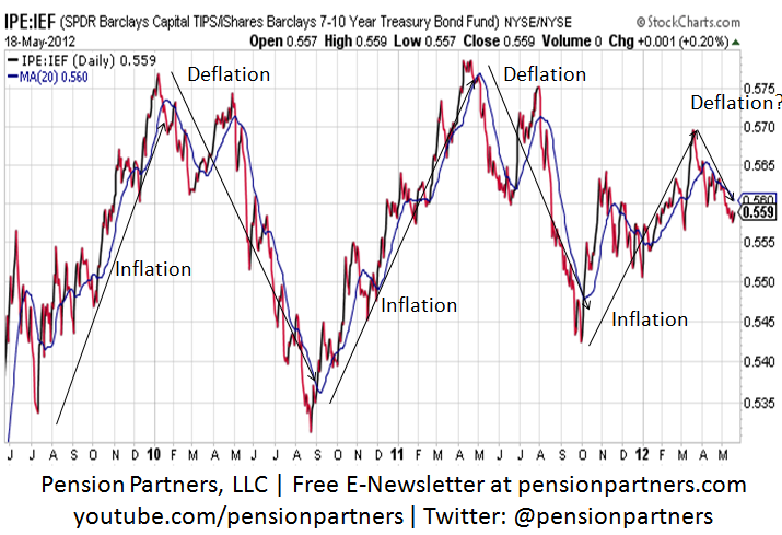 Deflation Fears Return | Seeking Alpha
