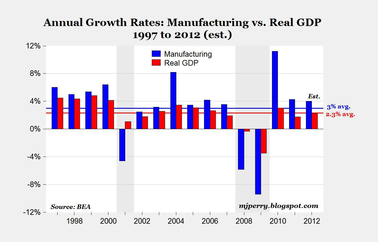 U S  Manufacturing Leads Current Economic Growth As It Has For 15 Years
